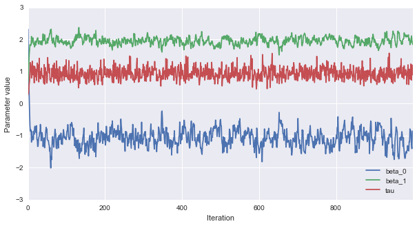 Gibbs sampling for Bayesian linear regression in Python